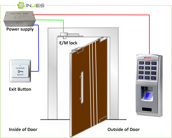 Thumbprint Access Control